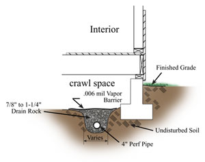 Crawl space drain tile tile design ideas for Crawl space foundation design